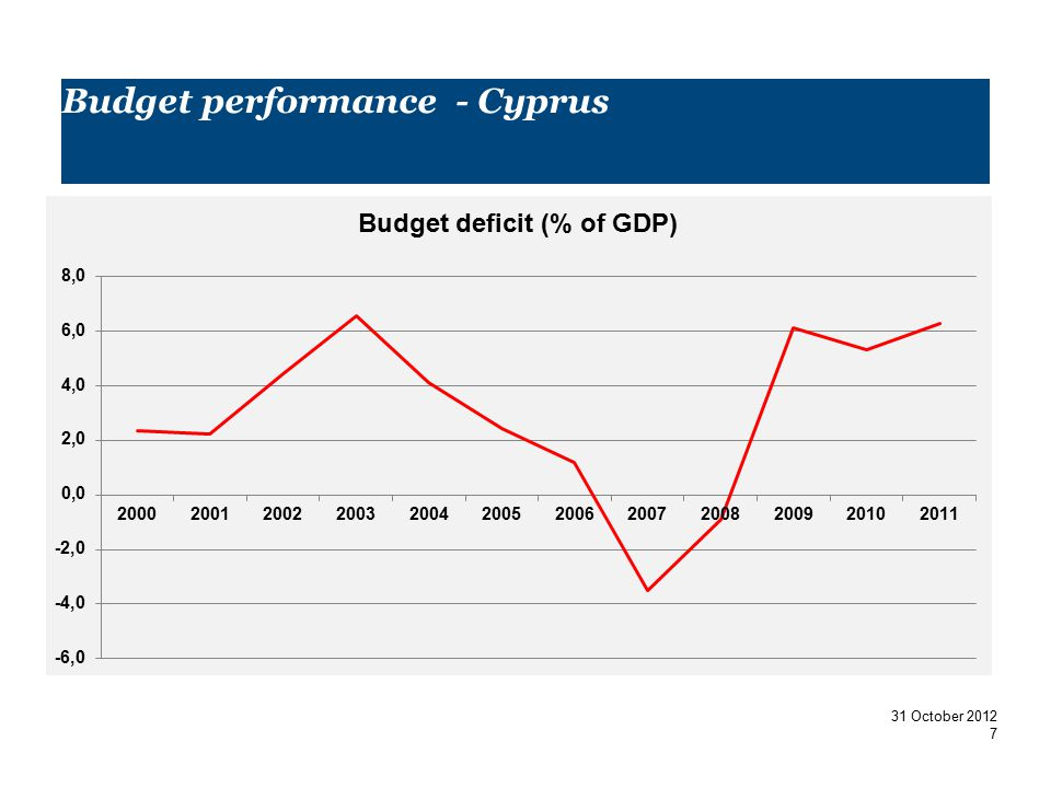 PwC Budget performance - Cyprus 31 O31 31ctober 2012 31 31 Octob31 31 012 31 October 2012 7