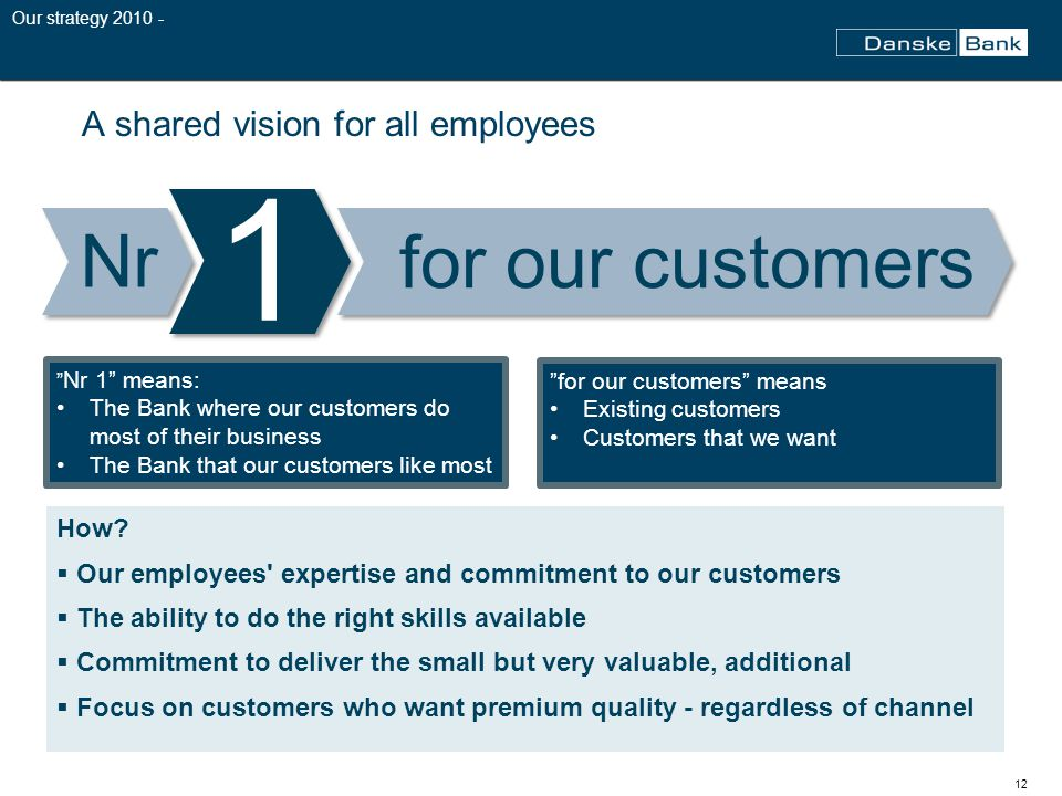 12 A shared vision for all employees Nr 1 means: The Bank where our customers do most of their business The Bank that our customers like most for our customers Nr 1 for our customers means Existing customers Customers that we want How.