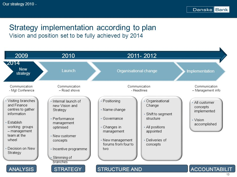 13 Strategy implementation according to plan Vision and position set to be fully achieved by 2014 New strategy Launch Organisational change Implementation Internal launch of new Vision and Strategy Performance management optimised New customer concepts Incentive programme Slimming of branches Positioning Name change Governance Changes in management New management forums from four to two Organisational Change Shift to segment structure All positions appointed Deliveries of concepts All customer concepts implemented Vision accomplished 2009 2010 2011- 2012 2014 Visiting branches and Finance centres to gather information Establish working groups – management team at the wheel Decision on New Strategy Our strategy 2010 - Communication - Mgt Conference Communication – Road shows Communication – Management info Communication - Headlines ANALYSISSTRATEGYSTRUCTURE AND IMPLEMENTATION ACCOUNTABILIT Y