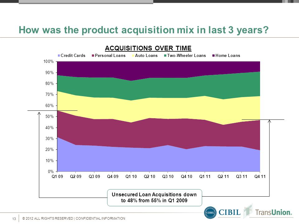 © 2012 ALL RIGHTS RESERVED | CONFIDENTIAL INFORMATION 13 How was the product acquisition mix in last 3 years.