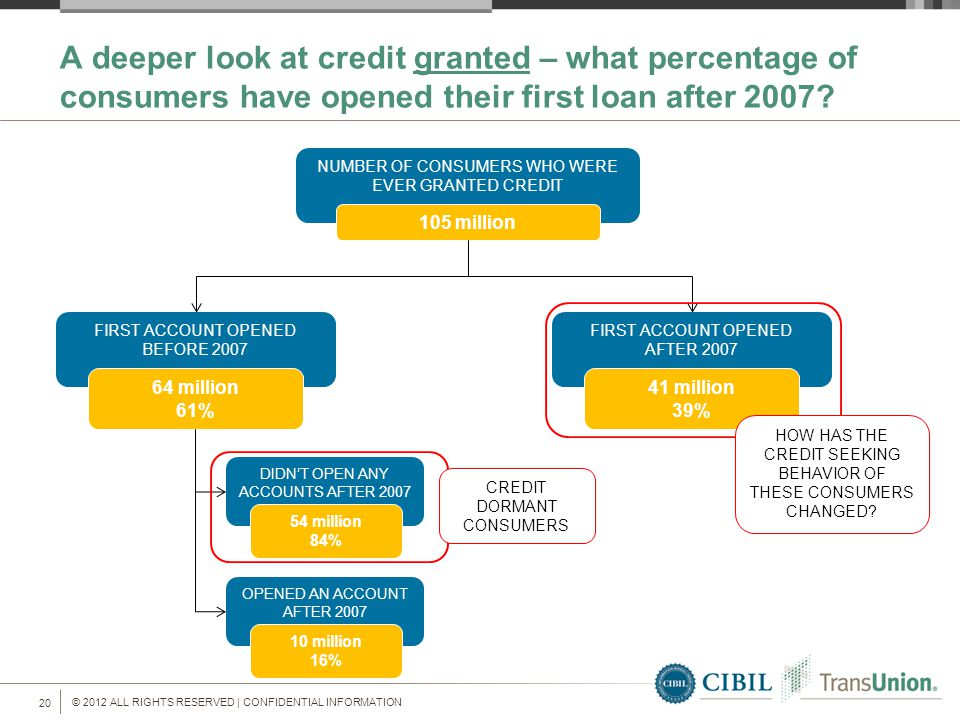 © 2012 ALL RIGHTS RESERVED | CONFIDENTIAL INFORMATION 20 A deeper look at credit granted – what percentage of consumers have opened their first loan after 2007.
