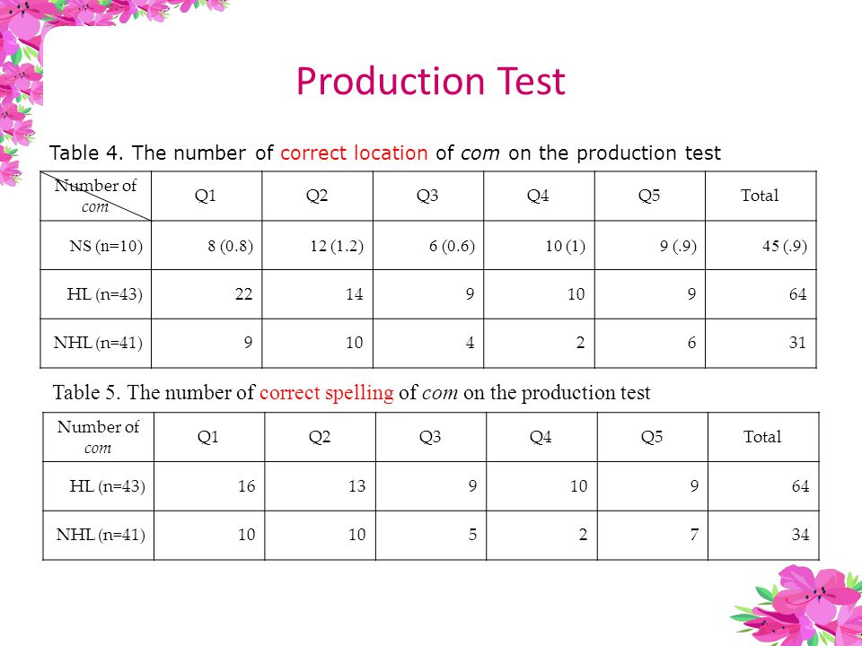 Production Test Table 4.