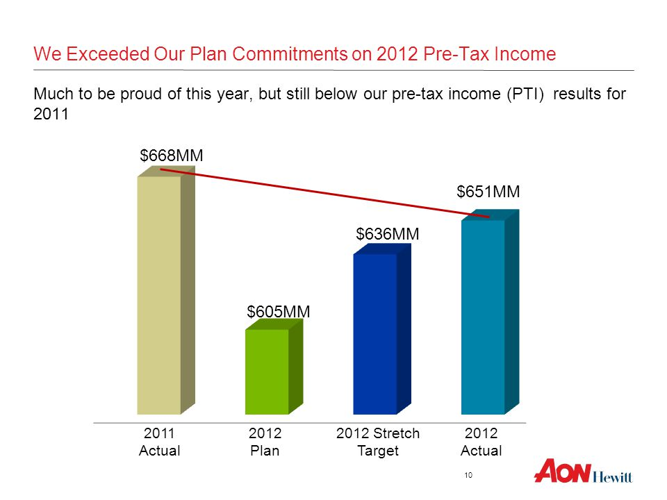 We Exceeded Our Plan Commitments on 2012 Pre-Tax Income Much to be proud of this year, but still below our pre-tax income (PTI) results for 2011 $605M