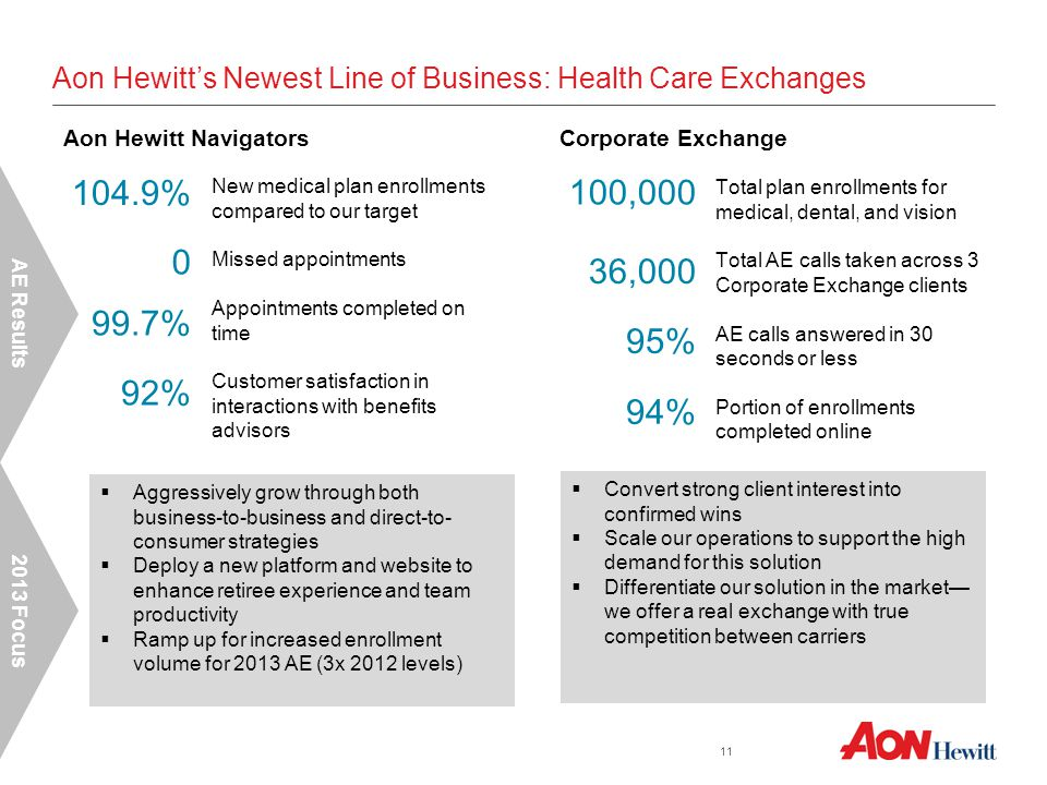 Aon Hewitt's Newest Line of Business: Health Care Exchanges New medical plan enrollments compared to our target Missed appointments Appointments completed on time Customer satisfaction in interactions with benefits advisors Total plan enrollments for medical, dental, and vision Total AE calls taken across 3 Corporate Exchange clients AE calls answered in 30 seconds or less Portion of enrollments completed online 11 Aon Hewitt Navigators 104.9% 0 99.7% 92% Corporate Exchange 95% 100,000 36,000 94%  Aggressively grow through both business-to-business and direct-to- consumer strategies  Deploy a new platform and website to enhance retiree experience and team productivity  Ramp up for increased enrollment volume for 2013 AE (3x 2012 levels) 2013 Focus AE Results  Convert strong client interest into confirmed wins  Scale our operations to support the high demand for this solution  Differentiate our solution in the market— we offer a real exchange with true competition between carriers