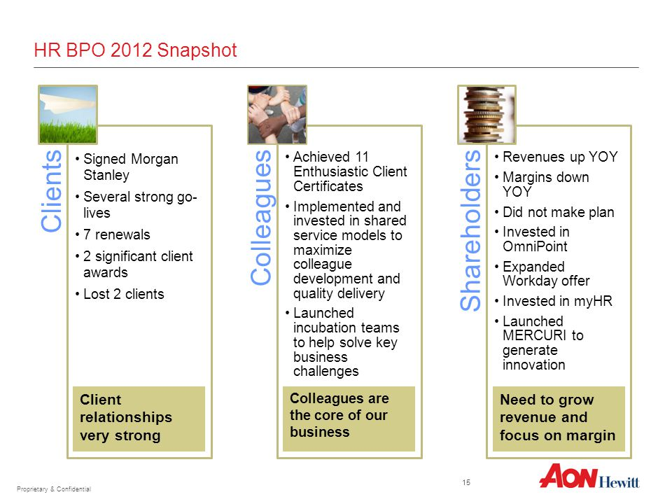 HR BPO 2012 Snapshot 15 Client relationships very strong Colleagues are the core of our business Need to grow revenue and focus on margin Proprietary & Confidential