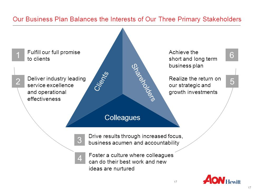 Our Business Plan Balances the Interests of Our Three Primary Stakeholders Achieve the short and long term business plan Realize the return on our strategic and growth investments Fulfill our full promise to clients Deliver industry leading service excellence and operational effectiveness Drive results through increased focus, business acumen and accountability Colleagues Shareholders Clients 2 16 3 5 Foster a culture where colleagues can do their best work and new ideas are nurtured 4 17