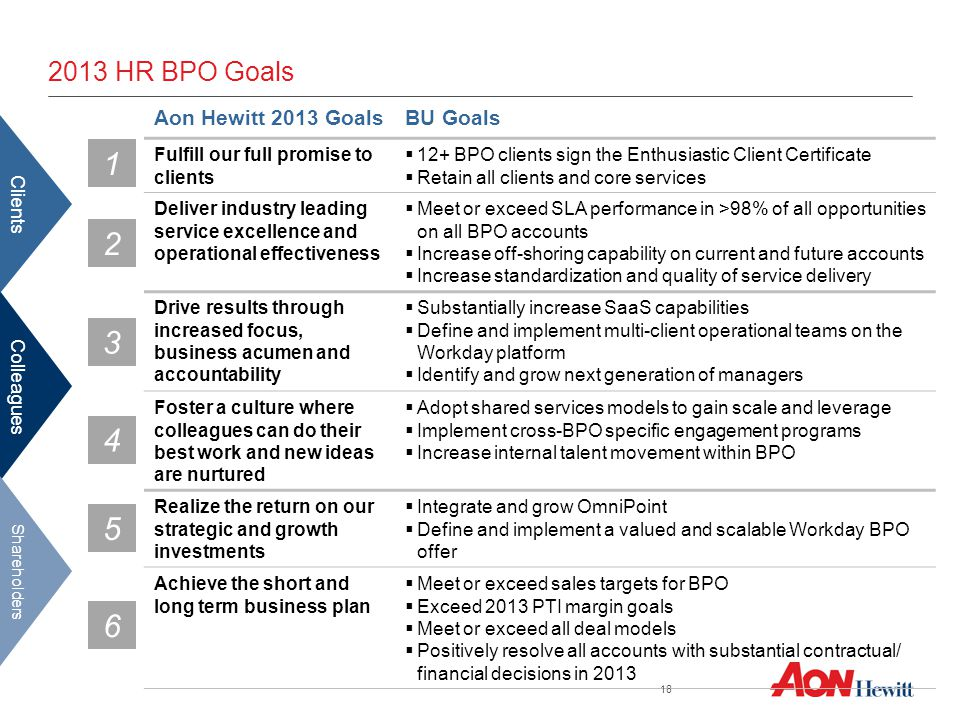 2013 HR BPO Goals 2 1 Aon Hewitt 2013 GoalsBU Goals Fulfill our full promise to clients  12+ BPO clients sign the Enthusiastic Client Certificate  Retain all clients and core services Deliver industry leading service excellence and operational effectiveness  Meet or exceed SLA performance in >98% of all opportunities on all BPO accounts  Increase off-shoring capability on current and future accounts  Increase standardization and quality of service delivery Drive results through increased focus, business acumen and accountability  Substantially increase SaaS capabilities  Define and implement multi-client operational teams on the Workday platform  Identify and grow next generation of managers Foster a culture where colleagues can do their best work and new ideas are nurtured  Adopt shared services models to gain scale and leverage  Implement cross-BPO specific engagement programs  Increase internal talent movement within BPO Realize the return on our strategic and growth investments  Integrate and grow OmniPoint  Define and implement a valued and scalable Workday BPO offer Achieve the short and long term business plan  Meet or exceed sales targets for BPO  Exceed 2013 PTI margin goals  Meet or exceed all deal models  Positively resolve all accounts with substantial contractual/ financial decisions in 2013 3 4 6 5 Colleagues Clients Shareholders 18