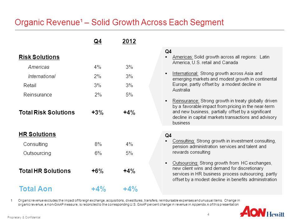 Organic Revenue¹ – Solid Growth Across Each Segment Q4  Americas: Solid growth across all regions: Latin America, U.S. retail and Canada  Internatio