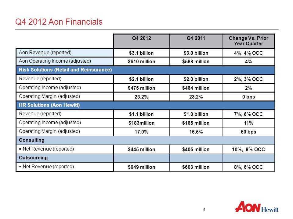 Q4 2012 Aon Financials Q4 2012Q4 2011Change Vs. Prior Year Quarter Aon Revenue (reported) $3.1 billion$3.0 billion4%, 4% OCC Aon Operating Income (adj