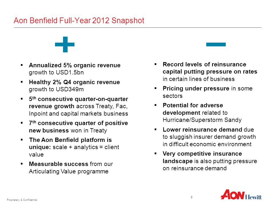 Aon Benfield Full-Year 2012 Snapshot  Annualized 5% organic revenue growth to USD1.5bn  Healthy 2% Q4 organic revenue growth to USD349m  5 th consecutive quarter-on-quarter revenue growth across Treaty, Fac, Inpoint and capital markets business  7 th consecutive quarter of positive new business won in Treaty  The Aon Benfield platform is unique: scale + analytics = client value  Measurable success from our Articulating Value programme  Record levels of reinsurance capital putting pressure on rates in certain lines of business  Pricing under pressure in some sectors  Potential for adverse development related to Hurricane/Superstorm Sandy  Lower reinsurance demand due to sluggish insurer demand growth in difficult economic environment  Very competitive insurance landscape is also putting pressure on reinsurance demand Proprietary & Confidential 8