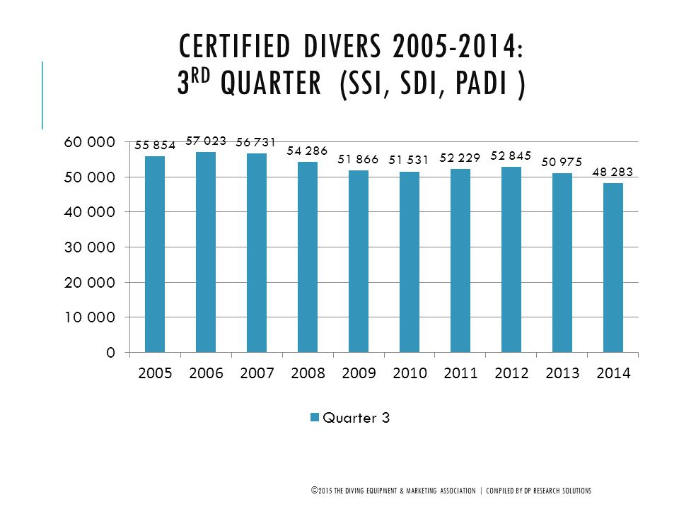 CERTIFIED DIVERS 2005-2014: 3 RD QUARTER (SSI, SDI, PADI ) ©2015 THE DIVING EQUIPMENT & MARKETING ASSOCIATION | COMPILED BY DP RESEARCH SOLUTIONS