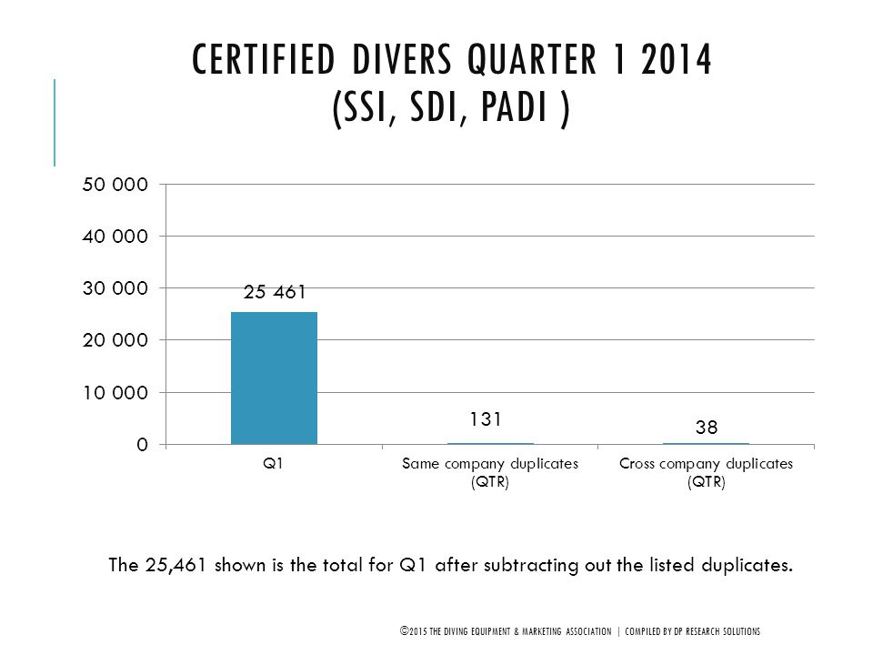 NET NORTH CENTRAL* DIVERS Q4, 2005-2014 (SDI, SSI, PADI) ©2015 THE DIVING EQUIPMENT & MARKETING ASSOCIATION | COMPILED BY DP RESEARCH SOLUTIONS *IA, IL, IN, KS, MI, MN, MO, ND, NE, OH, SD & WI