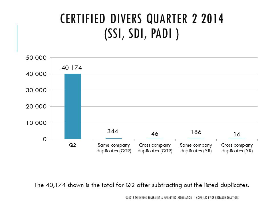 NET SOUTH CENTRAL* DIVERS Q4, 2005-2014 (SDI, SSI, PADI) ©2015 THE DIVING EQUIPMENT & MARKETING ASSOCIATION | COMPILED BY DP RESEARCH SOLUTIONS *AL, AR, KY, LA, MS, OK, TX, OK, & TN