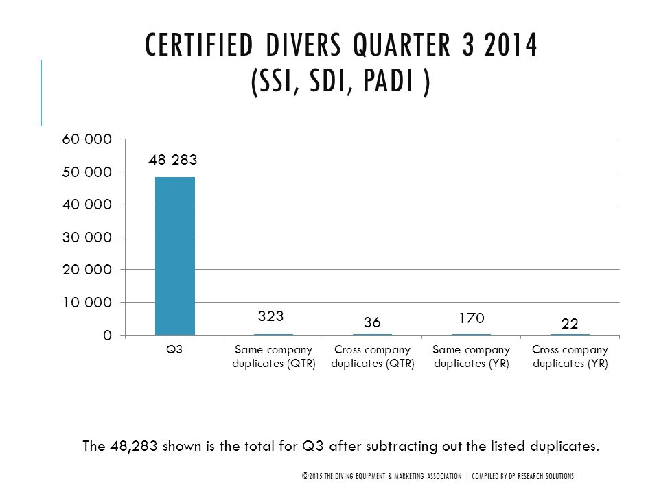NET NEW ENGLAND* DIVERS BY YEAR 2005-2014 (SDI, SSI, PADI) ©2015 THE DIVING EQUIPMENT & MARKETING ASSOCIATION | COMPILED BY DP RESEARCH SOLUTIONS *CT, MA, ME, NH, RI & VT