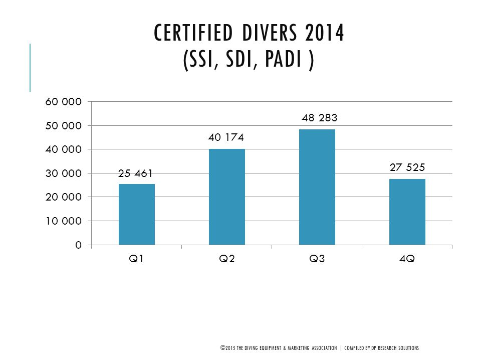 CERTIFIED DIVERS 2005-2014: 1 ST QUARTER (SSI, SDI, PADI ) ©2015 THE DIVING EQUIPMENT & MARKETING ASSOCIATION | COMPILED BY DP RESEARCH SOLUTIONS