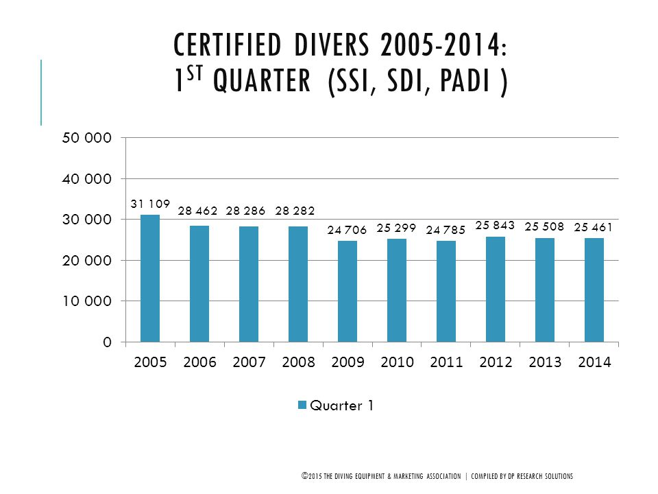 TOTAL CERTIFIED DIVERS BY YEAR 2005-2014 (SDI, SSI, PADI) ©2015 THE DIVING EQUIPMENT & MARKETING ASSOCIATION | COMPILED BY DP RESEARCH SOLUTIONS