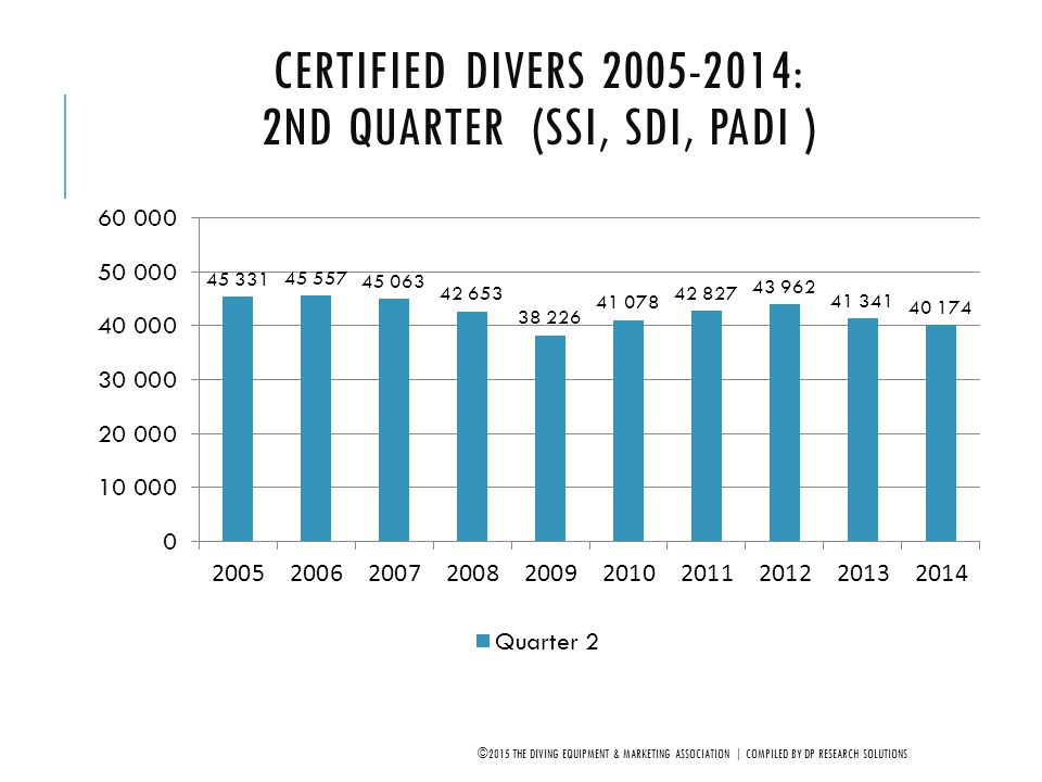 CERTIFIED DIVERS 2005-2014: 2ND QUARTER (SSI, SDI, PADI ) ©2015 THE DIVING EQUIPMENT & MARKETING ASSOCIATION | COMPILED BY DP RESEARCH SOLUTIONS