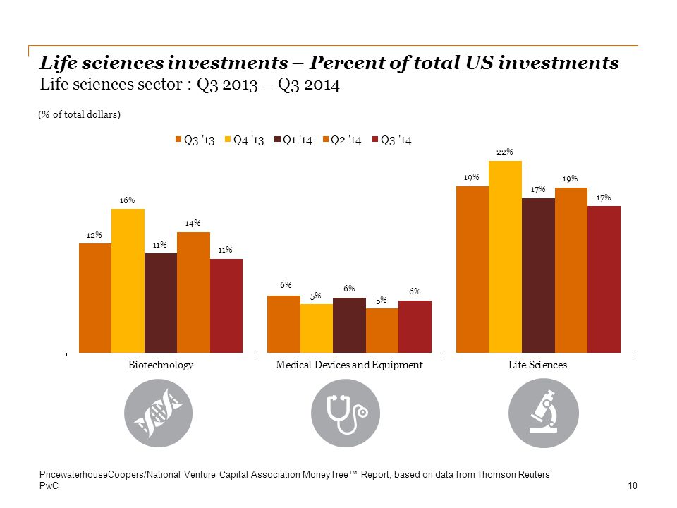 PwC Life sciences investments – Percent of total US investments Life sciences sector : Q3 2013 – Q3 2014 10 PricewaterhouseCoopers/National Venture Ca