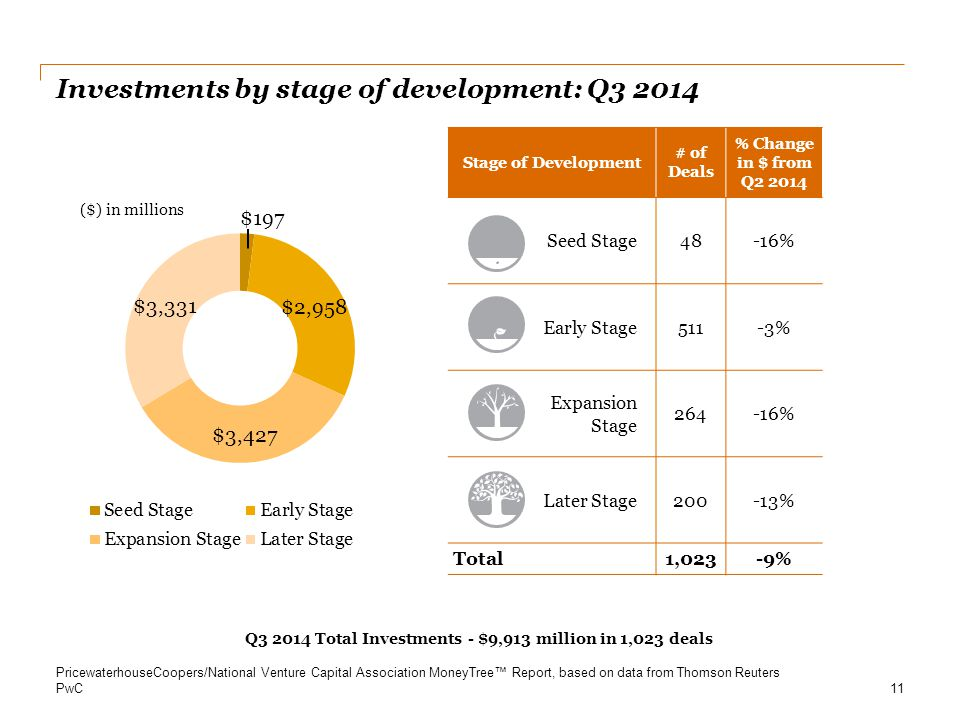 PwC Investments by stage of development: Q3 2014 11 Q3 2014 Total Investments - $9,913 million in 1,023 deals Stage of Development # of Deals % Change
