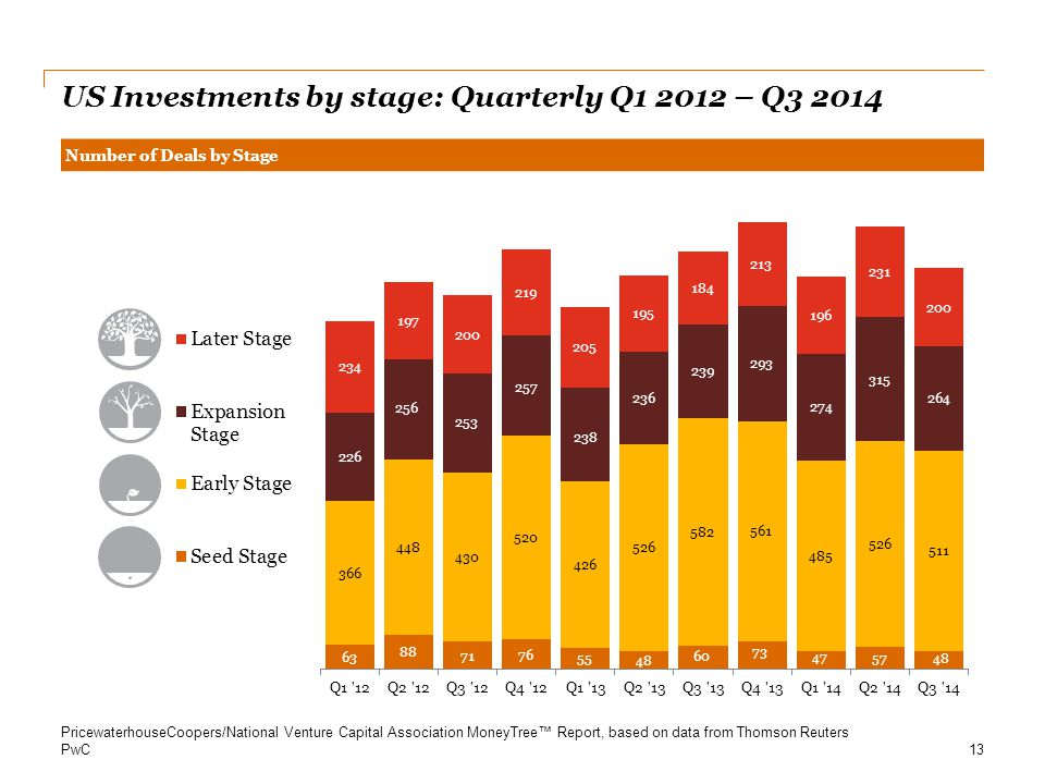 PwC Number of Deals by Stage US Investments by stage: Quarterly Q1 2012 – Q3 2014 13 PricewaterhouseCoopers/National Venture Capital Association Money