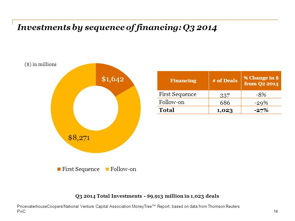 PwC Investments by sequence of financing: Q3 2014 14 Financing# of Deals % Change in $ from Q2 2014 First Sequence 337-8% Follow-on 686-29% Total1,023