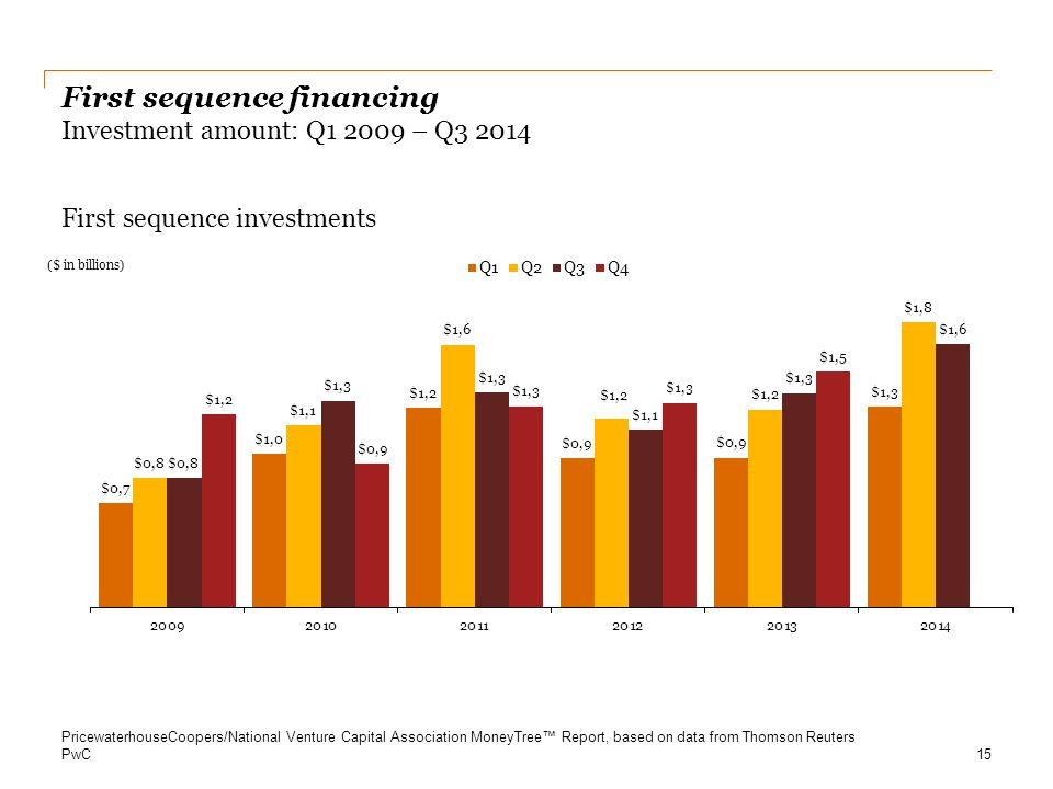 PwC First sequence financing Investment amount: Q1 2009 – Q3 2014 First sequence investments 15 PricewaterhouseCoopers/National Venture Capital Associ