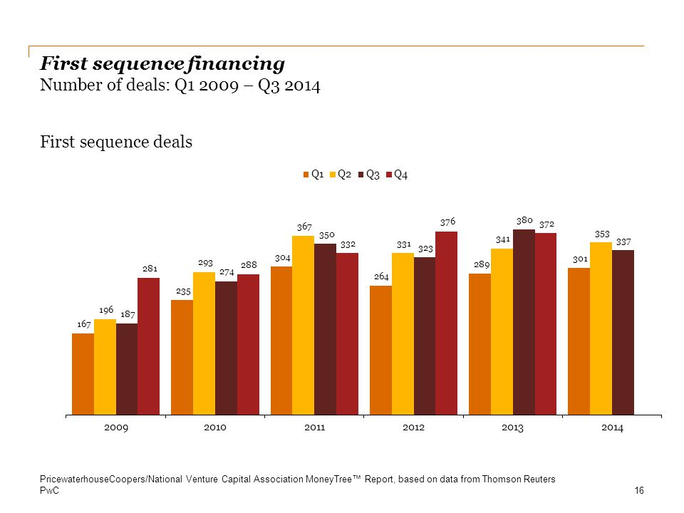 PwC First sequence financing Number of deals: Q1 2009 – Q3 2014 First sequence deals 16 PricewaterhouseCoopers/National Venture Capital Association Mo