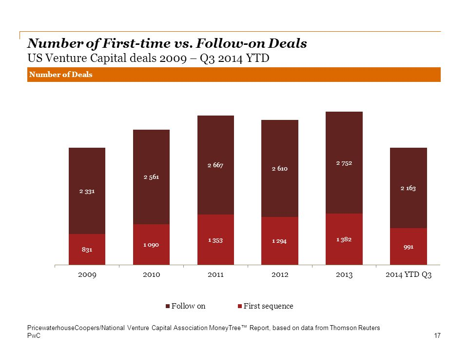 PwC Number of First-time vs. Follow-on Deals US Venture Capital deals 2009 – Q3 2014 YTD Number of Deals 17 PricewaterhouseCoopers/National Venture Ca