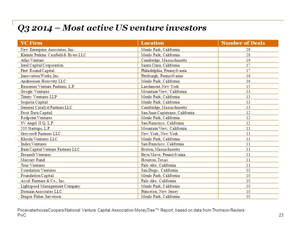 PwC Q3 2014 – Most active US venture investors 23 VC FirmLocationNumber of Deals New Enterprise Associates, Inc.Menlo Park, California29 Kleiner Perki