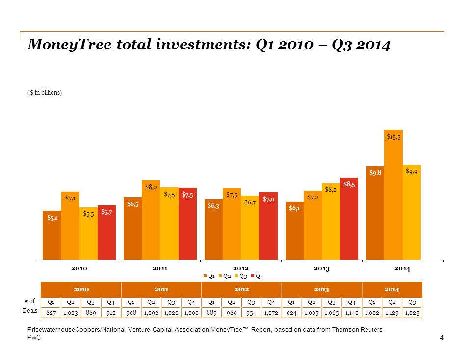 PwC First sequence financing Investment amount: Q1 2009 – Q3 2014 First sequence investments 15 PricewaterhouseCoopers/National Venture Capital Association MoneyTree™ Report, based on data from Thomson Reuters