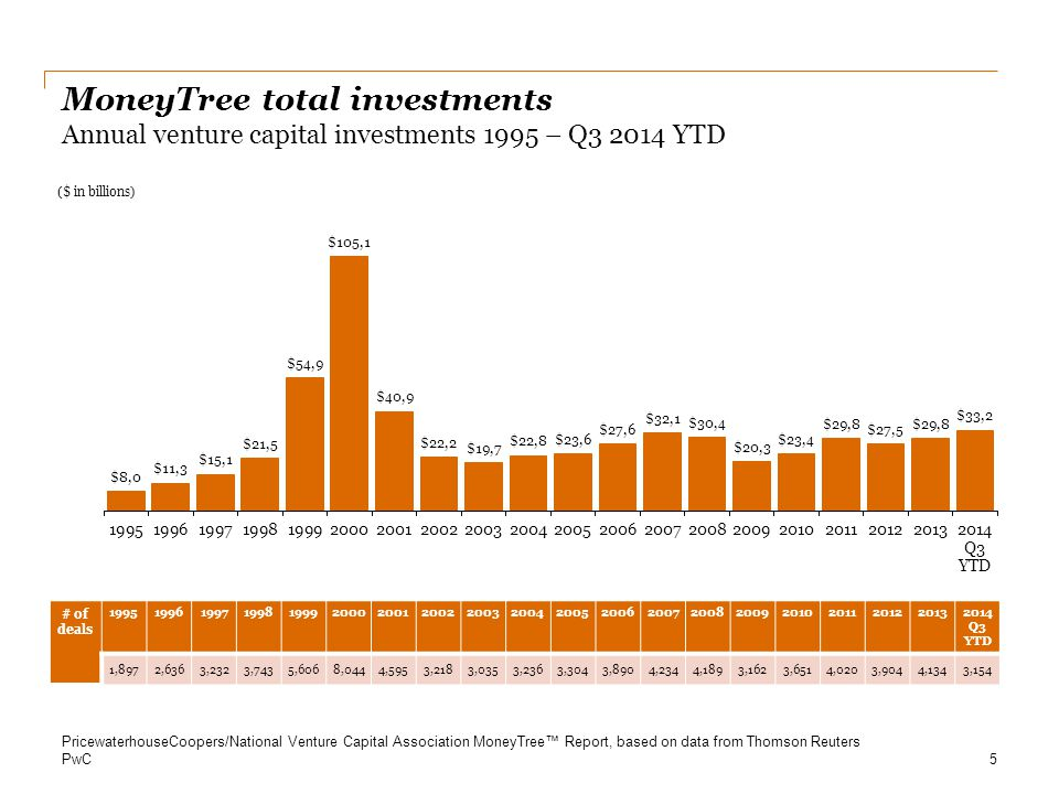 PwC First sequence financing Number of deals: Q1 2009 – Q3 2014 First sequence deals 16 PricewaterhouseCoopers/National Venture Capital Association MoneyTree™ Report, based on data from Thomson Reuters