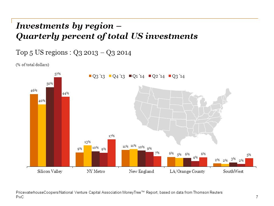 PwC Investments by industry – Quarterly percent of total US investments 8 (% of Total Dollars) Top 5 Industries : Q3 2013 – Q3 2014 PricewaterhouseCoopers/National Venture Capital Association MoneyTree™ Report, based on data from Thomson Reuters