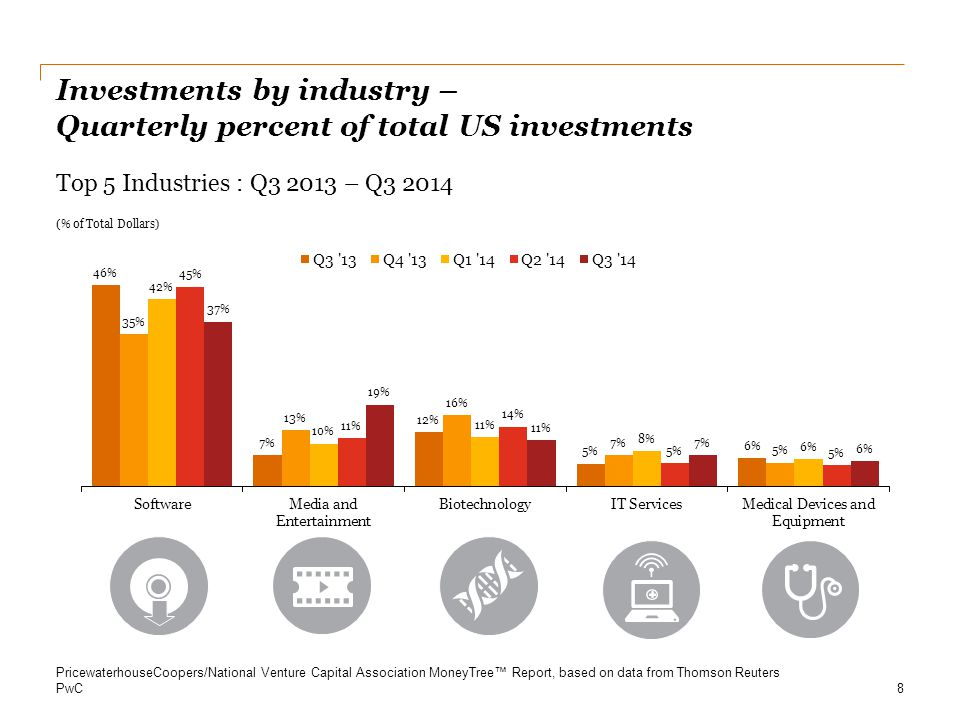PwC Internet-specific investments ($B) Software & Internet-specific investments 9 Q1 2010 – Q3 2014 PricewaterhouseCoopers/National Venture Capital Association MoneyTree™ Report, based on data from Thomson Reuters Software investments ($B)