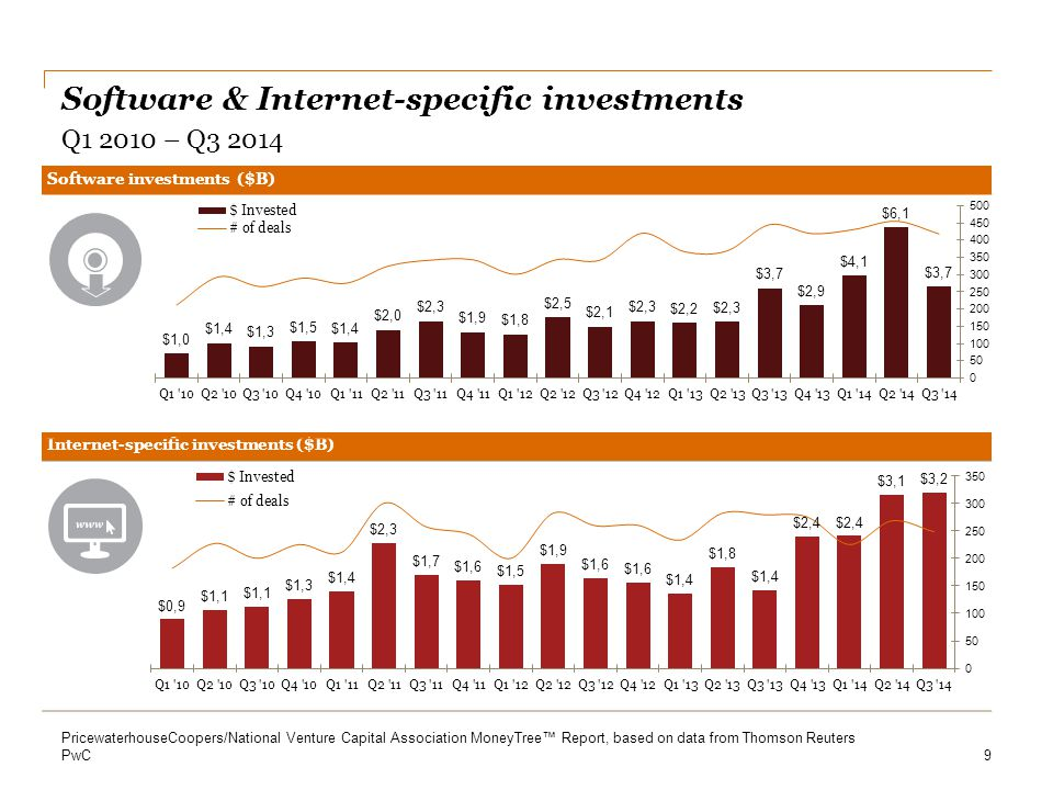 PwC Life sciences investments – Percent of total US investments Life sciences sector : Q3 2013 – Q3 2014 10 PricewaterhouseCoopers/National Venture Capital Association MoneyTree™ Report, based on data from Thomson Reuters