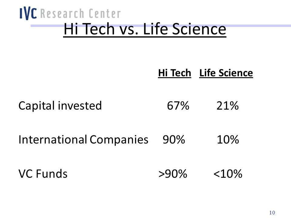 Hi Tech vs. Life Science Hi Tech Life Science Capital invested 67%21% International Companies 90% 10% VC Funds >90% <10% 10