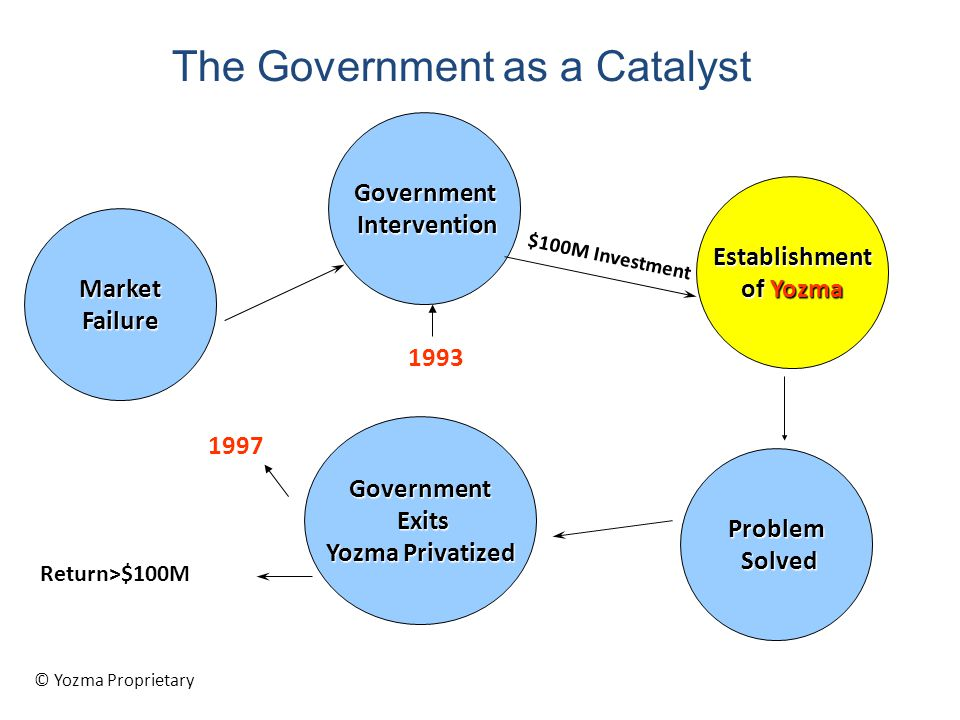 The Government as a Catalyst Return>$100M MarketFailure Government Intervention Intervention Establishment of Yozma Problem Solved Solved Government E