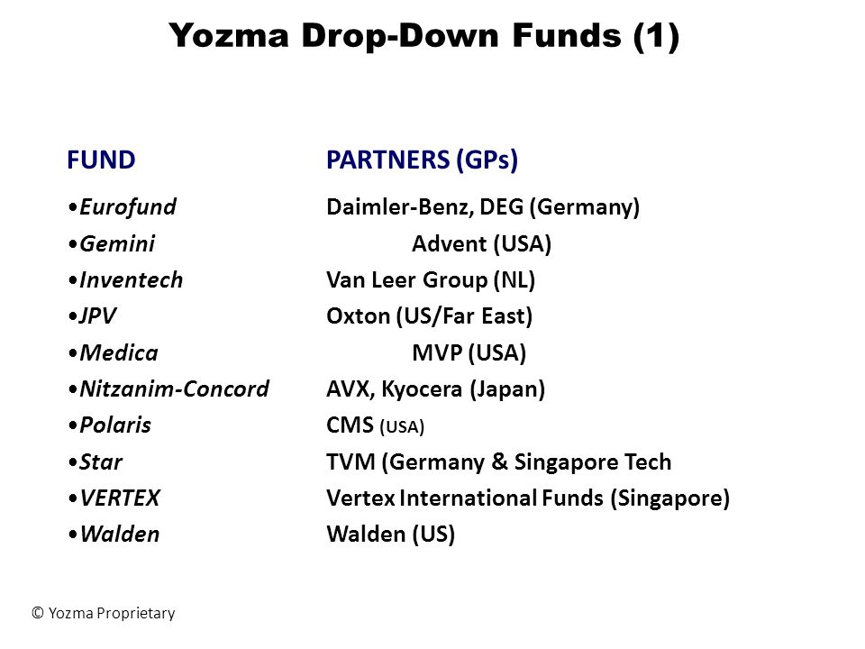 Yozma Drop-Down Funds (1) © Yozma Proprietary FUNDPARTNERS (GPs) EurofundDaimler-Benz, DEG (Germany) GeminiAdvent (USA) InventechVan Leer Group (NL) J