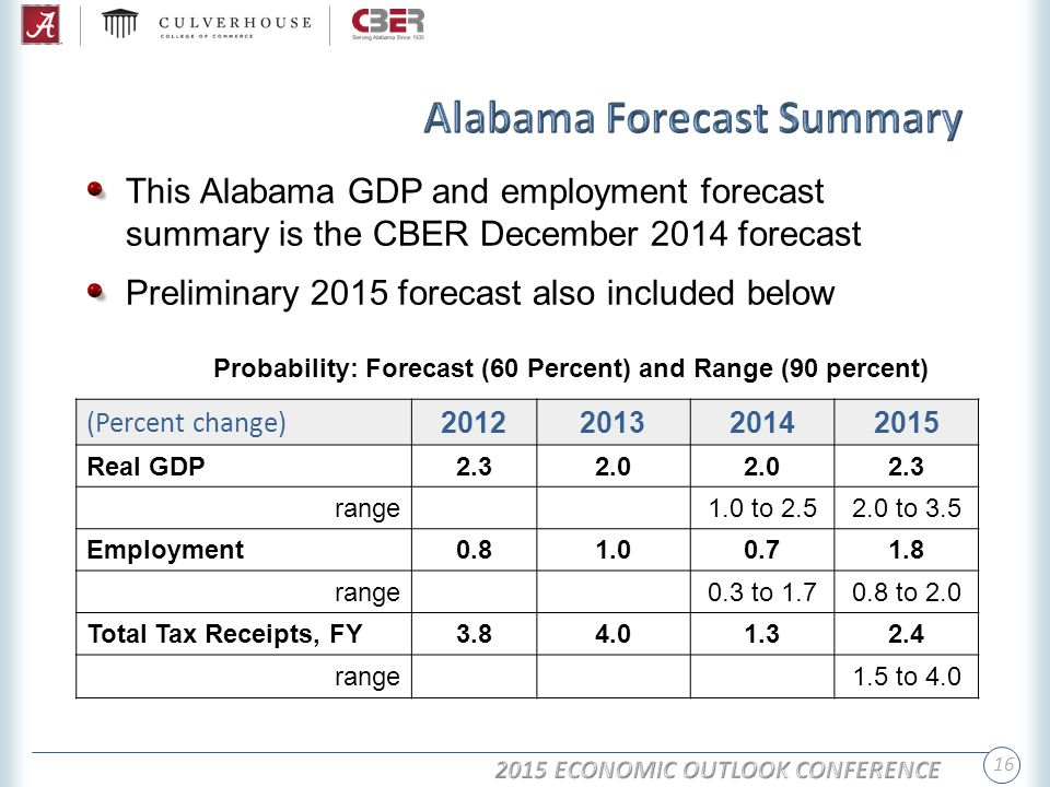 16 This Alabama GDP and employment forecast summary is the CBER December 2014 forecast Preliminary 2015 forecast also included below Probability: Forecast (60 Percent) and Range (90 percent) (Percent change) 2012201320142015 Real GDP2.32.0 2.3 range1.0 to 2.52.0 to 3.5 Employment0.81.00.71.8 range0.3 to 1.70.8 to 2.0 Total Tax Receipts, FY3.84.01.32.4 range1.5 to 4.0