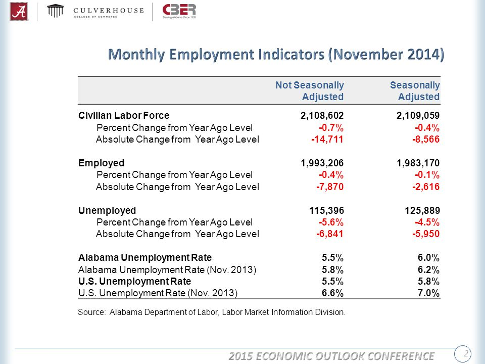 2 Not Seasonally Adjusted Seasonally Adjusted Civilian Labor Force2,108,6022,109,059 Percent Change from Year Ago Level-0.7%-0.4% Absolute Change from Year Ago Level-14,711-8,566 Employed1,993,2061,983,170 Percent Change from Year Ago Level-0.4%-0.1% Absolute Change from Year Ago Level-7,870-2,616 Unemployed115,396125,889 Percent Change from Year Ago Level-5.6%-4.5% Absolute Change from Year Ago Level-6,841-5,950 Alabama Unemployment Rate5.5%6.0% Alabama Unemployment Rate (Nov.