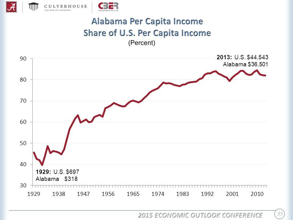 35 1929: U.S. $697 Alabama $318 2013: U.S. $44,543 Alabama $36,501