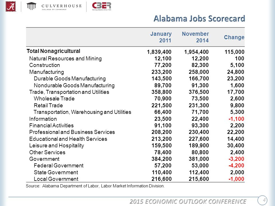 4 Source: Alabama Department of Labor, Labor Market Information Division.