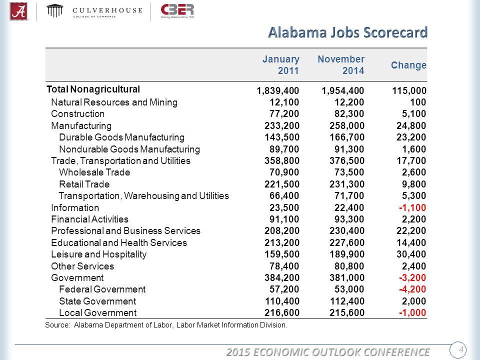 5 Employment (Thousands), Unemployment Rate (Percent), 1990-2014 Source: Alabama Department of Labor.