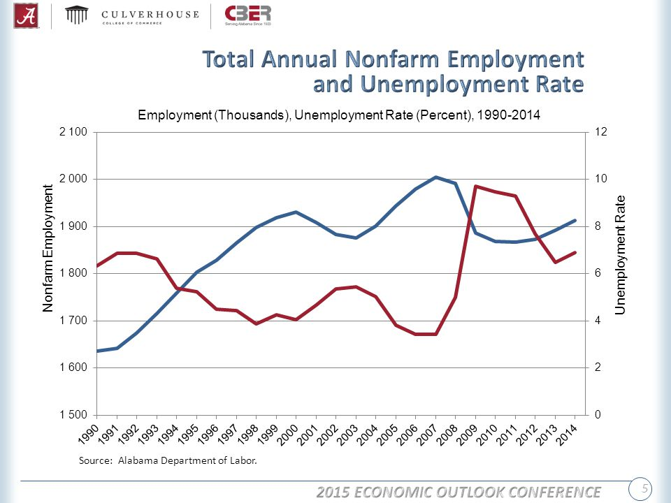 5 Employment (Thousands), Unemployment Rate (Percent), 1990-2014 Source: Alabama Department of Labor.