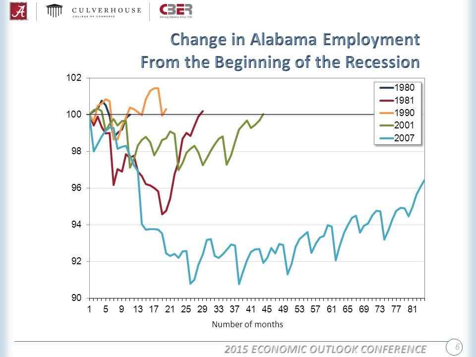 7 Source: Bureau of Labor Statistics.