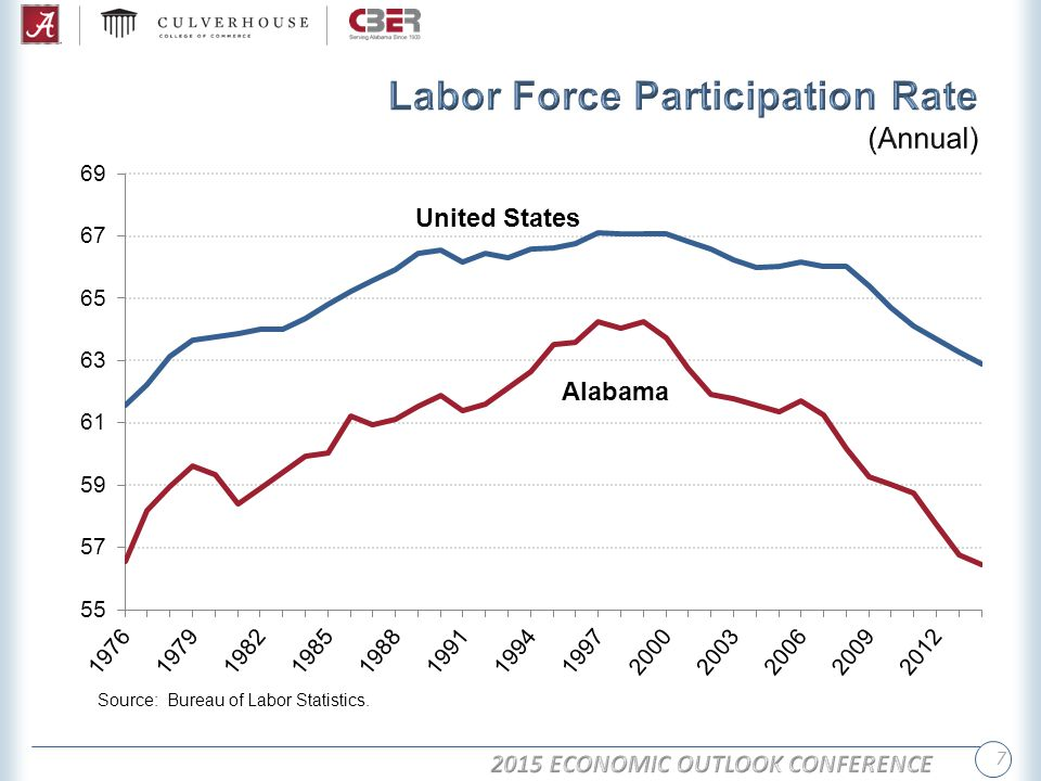Labor force participation (2012): Alabama 57.3% United States 63.7% Educational Attainment (Age 25 and over population) 2008-2012 (2012)AlabamaUnited States High school graduates82.6% (84.0%)85.7% (86.4%) Bachelor's or higher degree22.3% (23.3%)28.5% (29.1%) Population GrowthAlabamaUnited States 1990-200010.1%13.2% 2000-20107.5%9.7% 2010-20131.1%2.4% 37