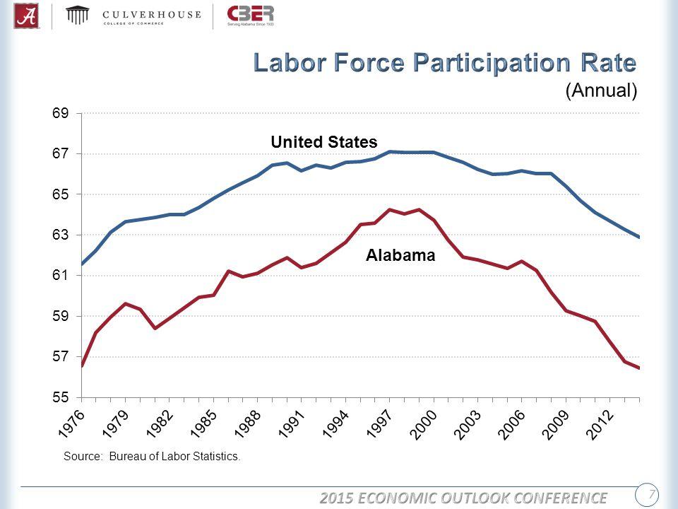 8 Source: Bureau of Economic Analysis, Bureau of Labor Statistics.