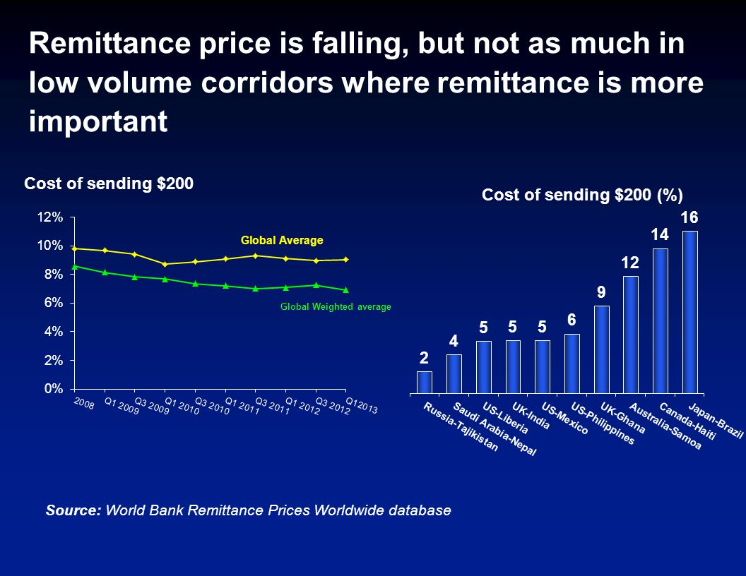 Remittance price is falling, but not as much in low volume corridors where remittance is more important Cost of sending $200 Source: World Bank Remittance Prices Worldwide database