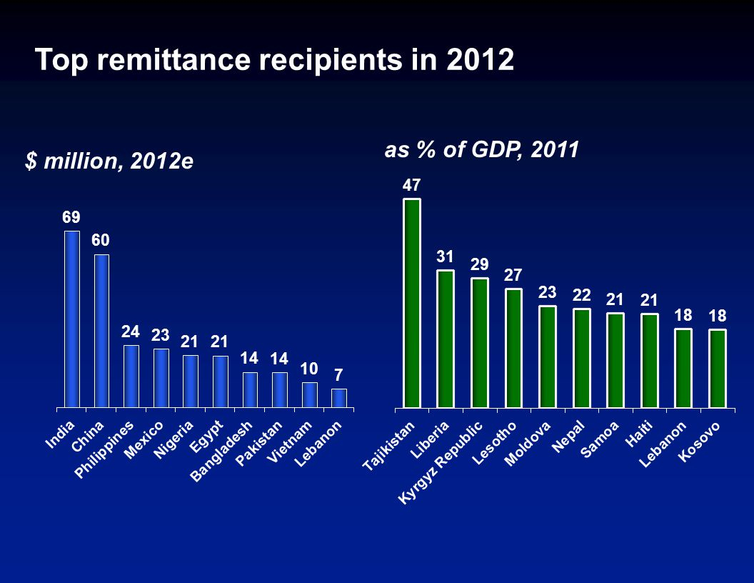 Top remittance recipients in 2012 $ million, 2012e as % of GDP, 2011