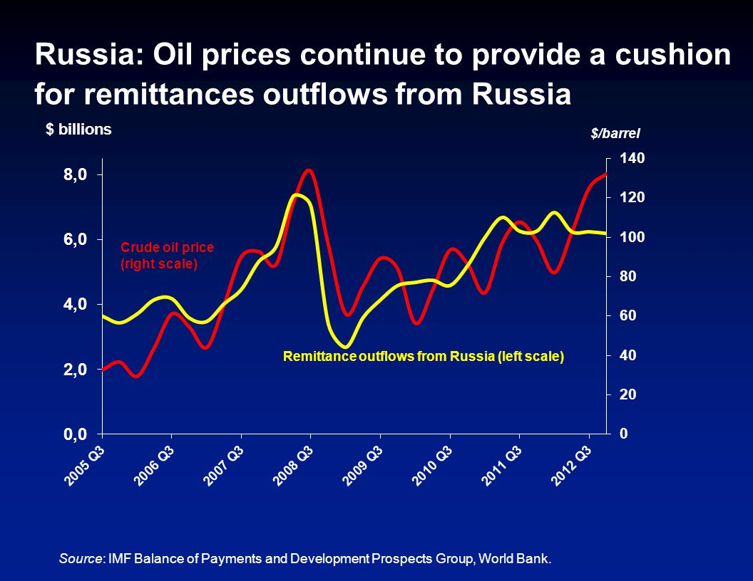 Russia: Oil prices continue to provide a cushion for remittances outflows from Russia Source: IMF Balance of Payments and Development Prospects Group,