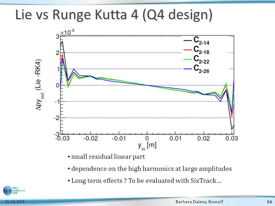 15/10/2013 Barbara Dalena, Roscoff16 Lie vs Runge Kutta 4 (Q4 design) small residual linear part dependence on the high harmonics at large amplitudes Long term effects .